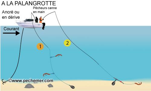 La pêche comme tricoter les moucherons